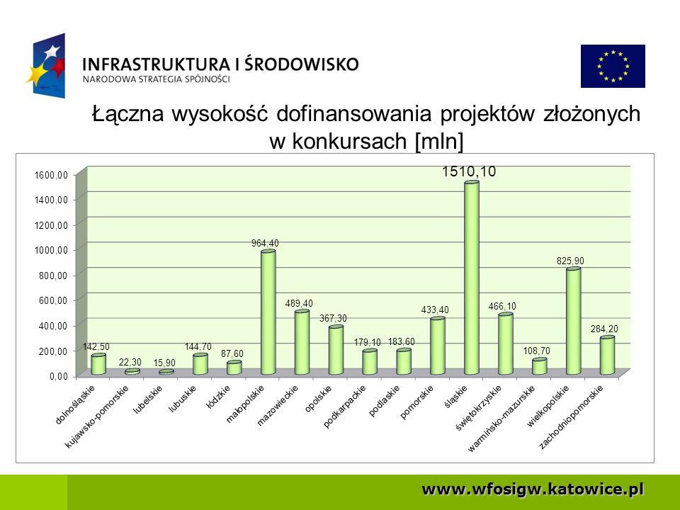 Łączna wysokość dofinansowania projektów złożonych w konkursach [mln]